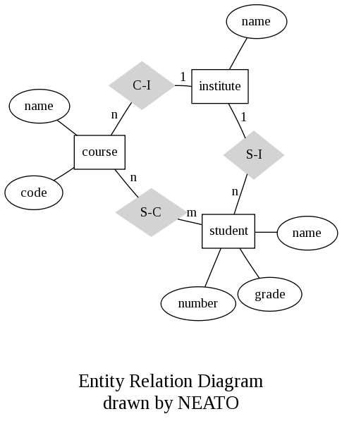 ER Example