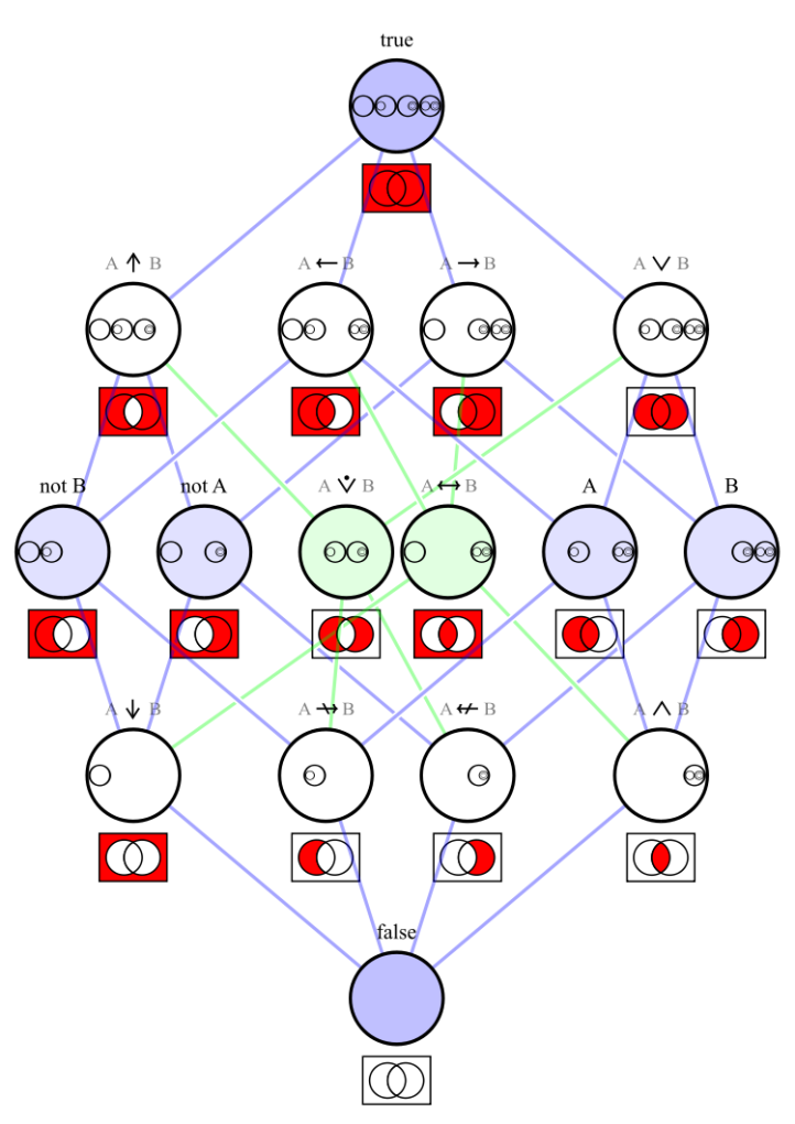 750px-Logical_connectives_Hasse_diagram.svg