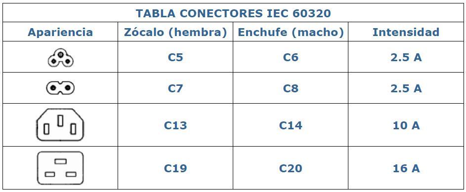 Tipos De Cables De Corriente Iec Para Racks Jotaerre Net