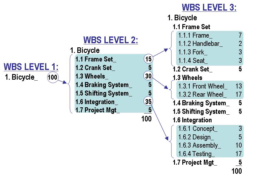work breakdown structure  wbs   u2013 jotaerre net