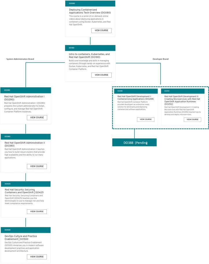 RedHat - OpenShift Learning v0.1